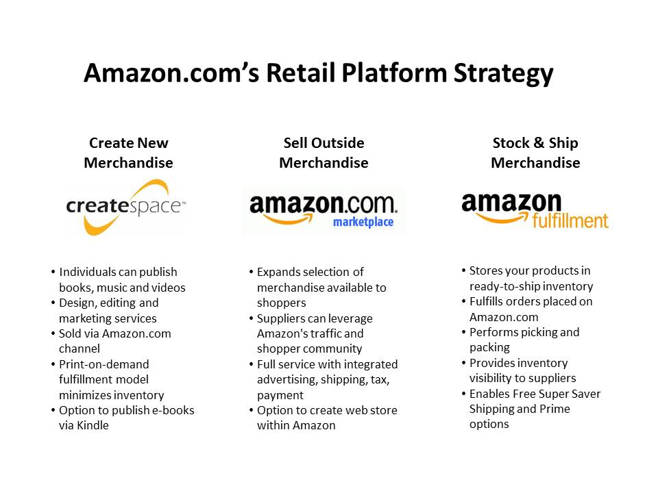 business model of amazon essay