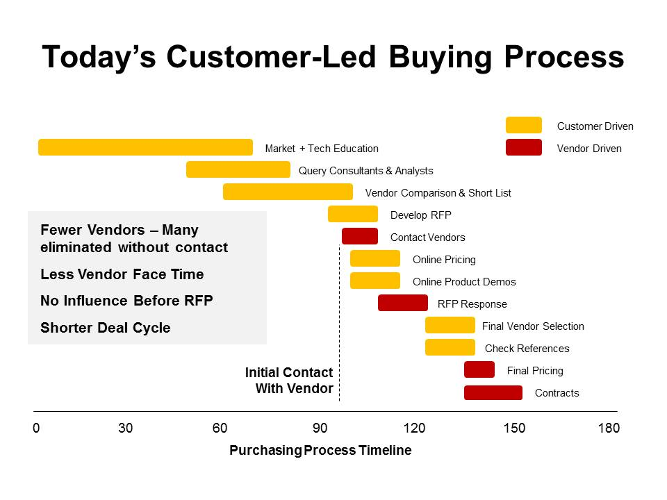 starbucks consumer purchase process On november 14, 2012, starbucks announced the purchase of teavana for us$620 million in cash  helping to raise consumer awareness in the process.