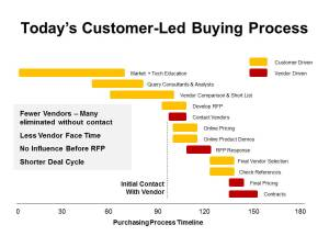 Customer Led Buying Process