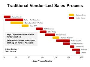 Vendor Led Sales Process
