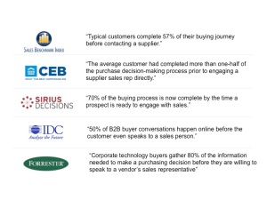 Buyers Journey B2B Marketing