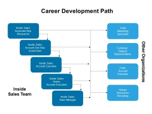 Inside Sales Career Development Path
