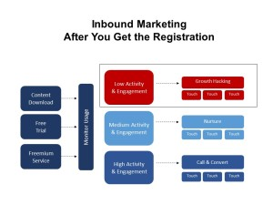 Inside Sales Marketing Strategy