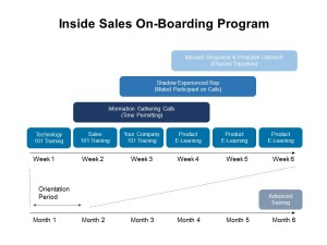 Inside Sales - On-Boarding