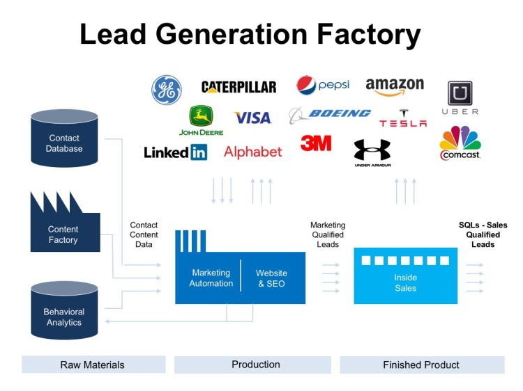 Lead Generation Factory