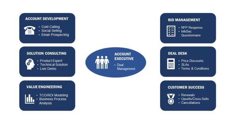 Modern Software Sales Organization