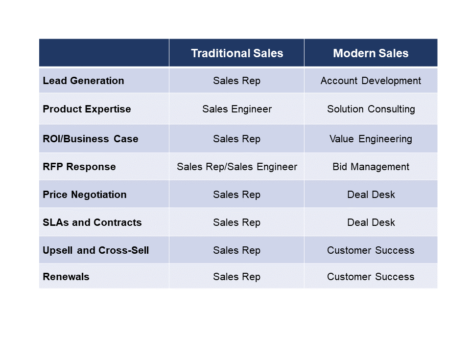 traditional versus modern software sales organization