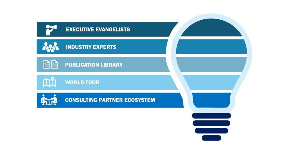Category Leaders Reimagine Business Processes